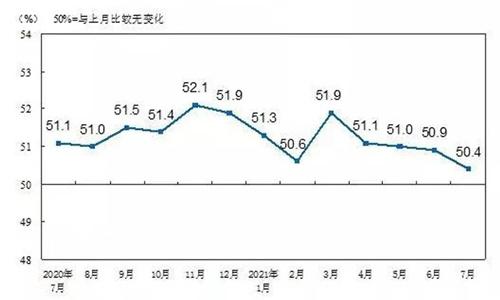 7月份中国制造业PMI为50.4% 高端制造业持续较快发展